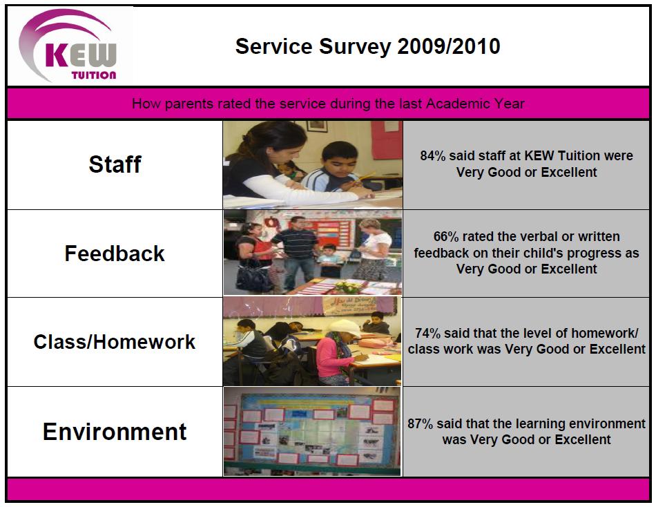 survey 2009 -10