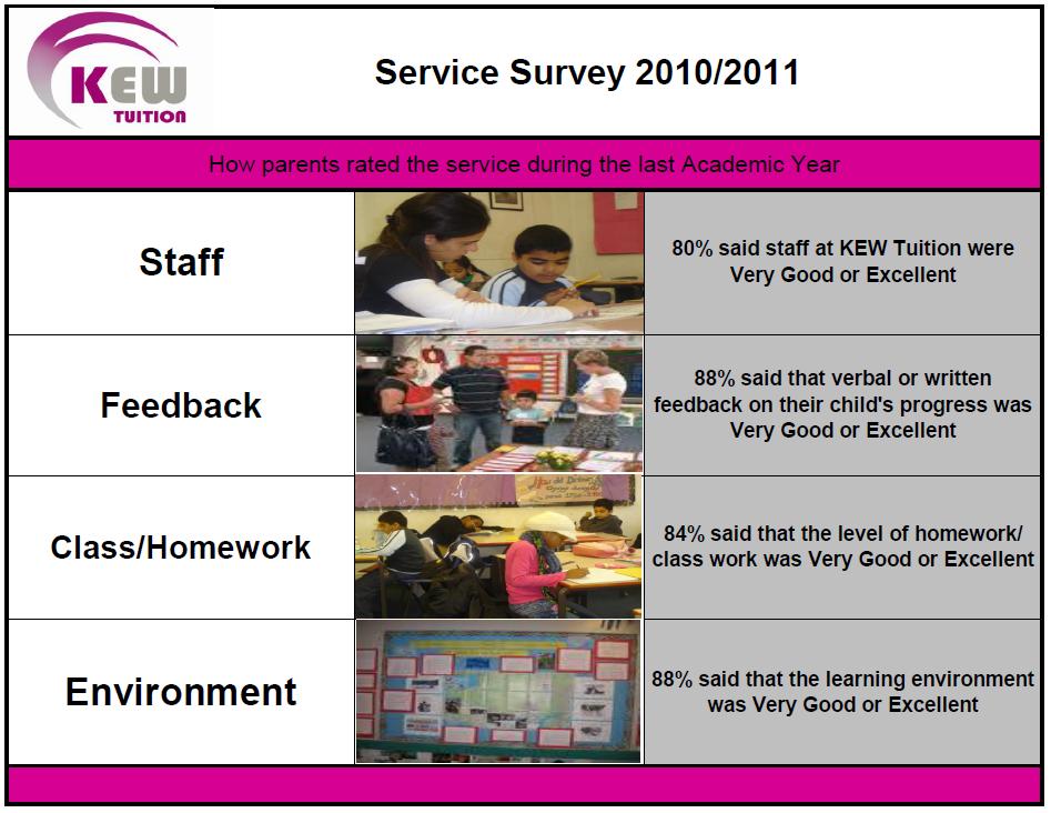 survey 2010 -11