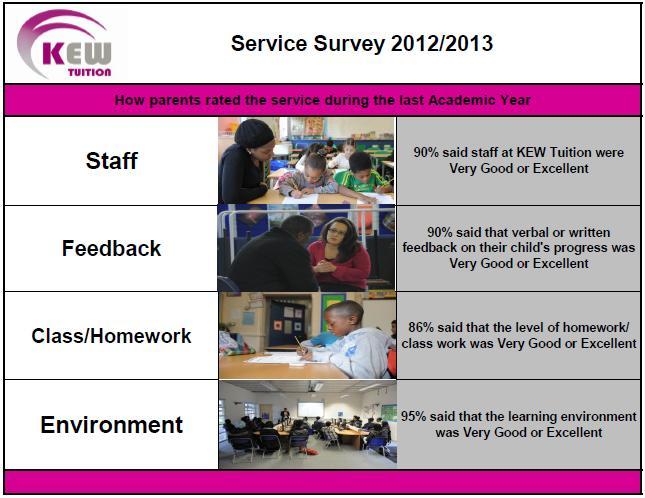 survey 2013